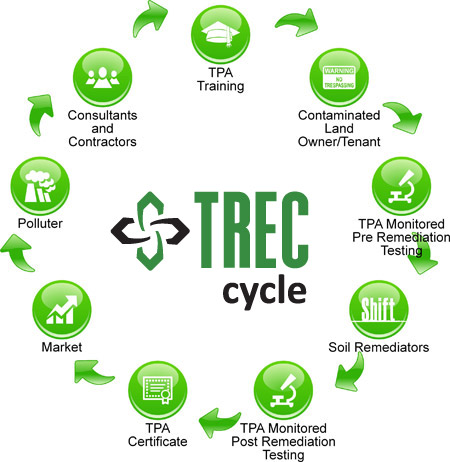 TREC Cycle